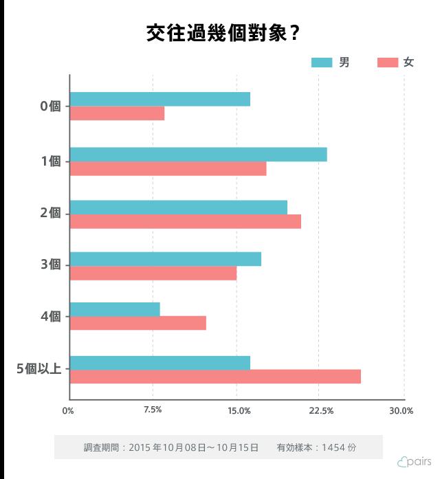 台灣女生大多是破麻?